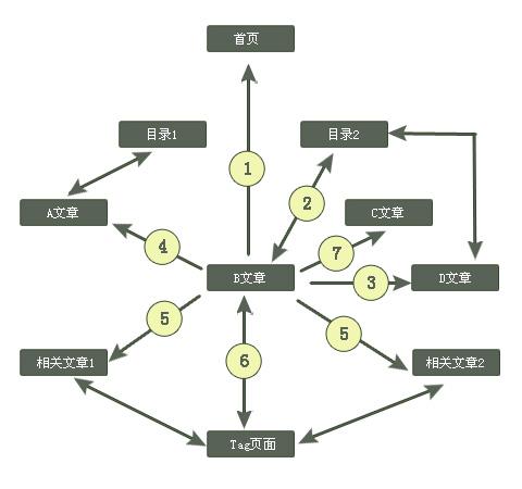 内部链接构架