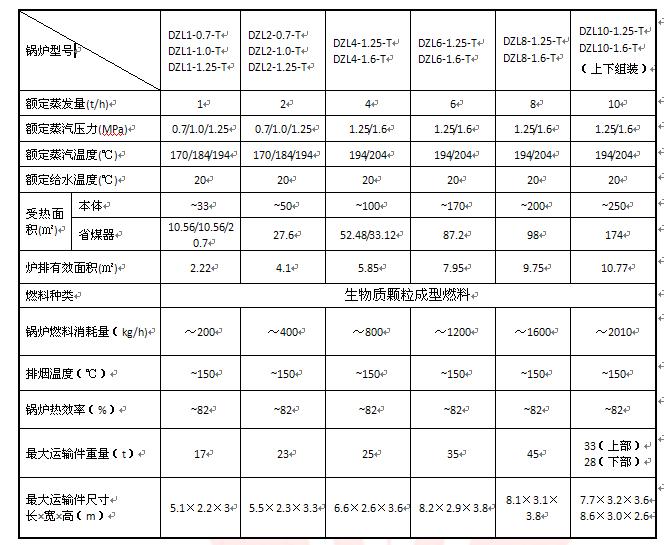 DZL型卧式自动链条生物质蒸汽锅炉技术参数.png