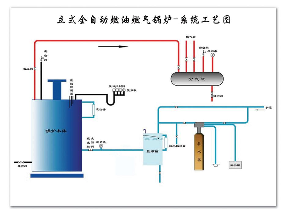 LSS3立式燃气蒸汽锅炉.jpg